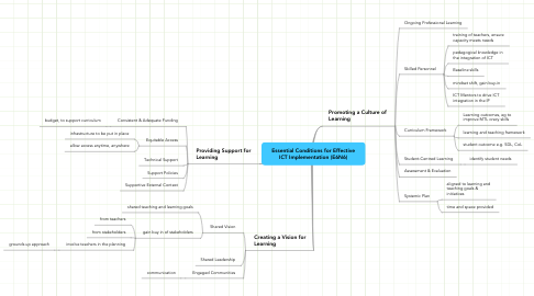 Mind Map: Essential Conditions for Effective ICT Implementation (E6N6)