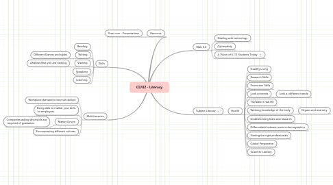 Mind Map: 03/02 - Literacy