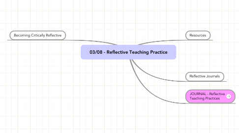 Mind Map: 03/08 - Reflective Teaching Practice
