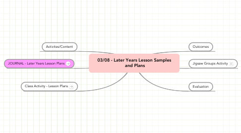Mind Map: 03/08 - Later Years Lesson Samples  and Plans