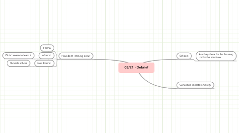 Mind Map: 03/21 - Debrief