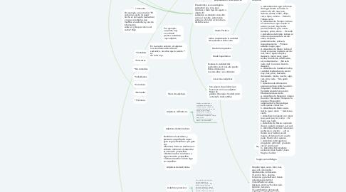 Mind Map: El sustantivo, el adjetivo y el adverbio