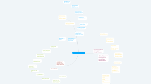 Mind Map: CATEORIAS GRAMATICALES