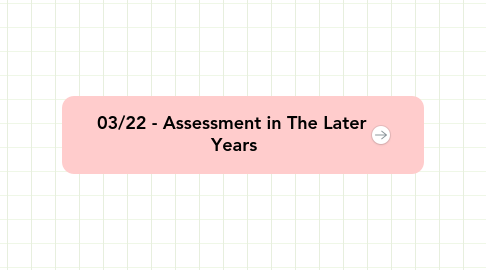 Mind Map: 03/22 - Assessment in The Later  Years
