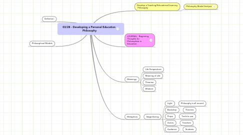 Mind Map: 03/28 - Developing a Personal Education  Philosophy