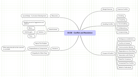 Mind Map: 03/28 - Conflict and Resolution