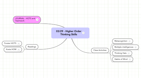Mind Map: 03/29 - Higher Order Thinking Skills