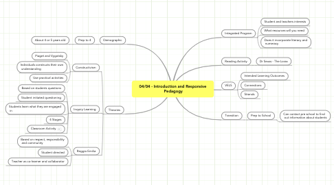 Mind Map: 04/04 - Introduction and Responsive  Pedagogy