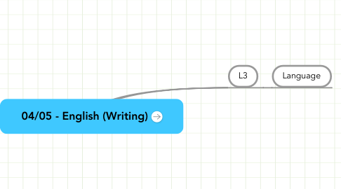 Mind Map: 04/05 - English (Writing)
