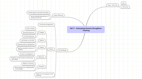 Mind Map: 04/11 - Articulating Practice Strengthens  Teaching