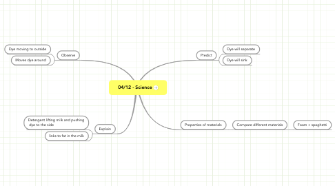 Mind Map: 04/12 - Science
