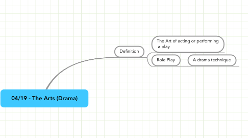 Mind Map: 04/19 - The Arts (Drama)