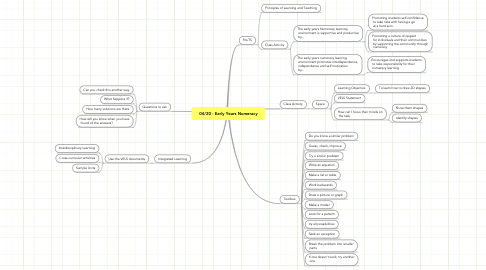 Mind Map: 04/20 - Early Years Numeracy