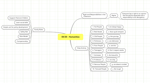 Mind Map: 04/20 - Humanities