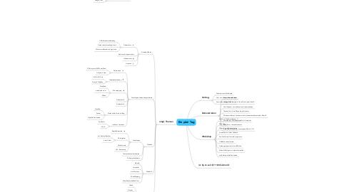 Mind Map: Ein päd. Tag