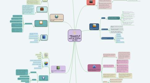 Mind Map: MARCO COMÚN DE COMPETENCIA DIGITAL DOCENTE (INTEF)