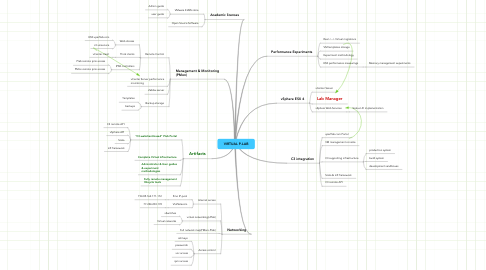 Mind Map: VIRTUAL P-LAB
