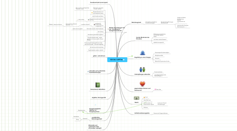Mind Map: SOCIAL CAPITAL