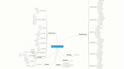 Mind Map: CEF - Elektrofachgroßhandlung