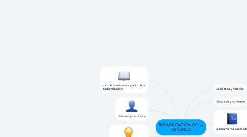 Mind Map: REHABILITACION DE LA RETORICA