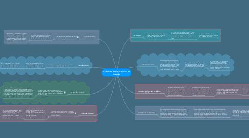 Mind Map: Clasificación de Jornadas de trabajo