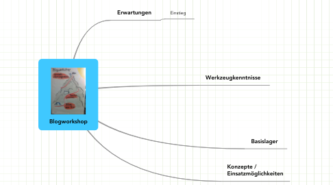 Mind Map: Blogworkshop