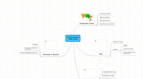 Mind Map: La MetodologíaColaborativa