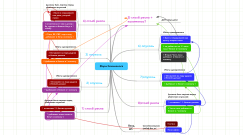 Mind Map: Фарм Кохименоса