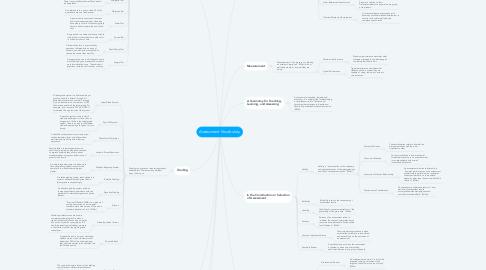 Mind Map: Assessment Vocabulary
