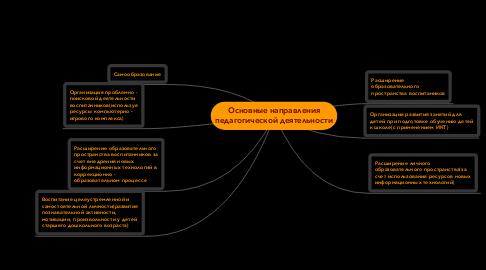 Mind Map: Основные направления педагогической деятельности