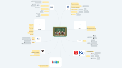 Mind Map: Classroom Management