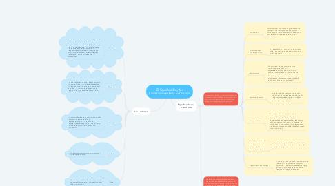 Mind Map: El Significado y las Limitaciones de la Economía