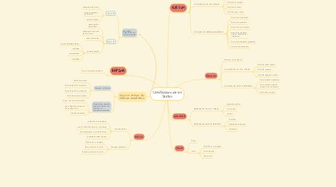 Mind Map: Clasificacion de los Delitos