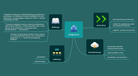 Mind Map: STEREOTYP
