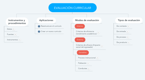 Mind Map: EVALUACIÓN CURRICULAR