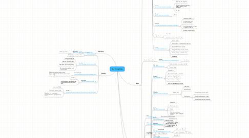 Mind Map: Mac OS Aplikace