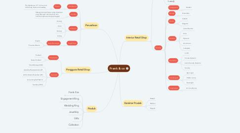 Mind Map: Frank & co