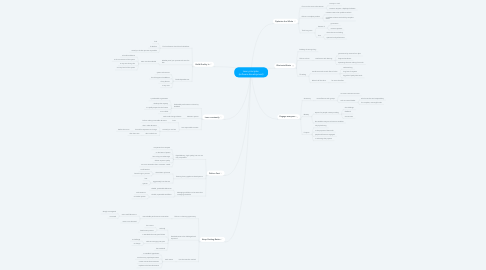 Mind Map: Lean principles  (software development)