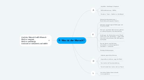 Mind Map: P: Was ist der Mensch?