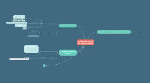 Mind Map: Pengelolaan Sumber Daya Alam Indonesia