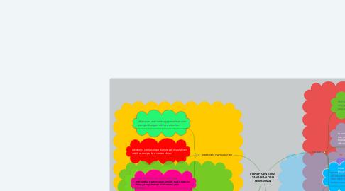 Mind Map: PRINSIP GENETIKA  TANAMAN DAN PEMBIAKAN