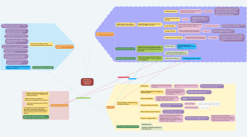 Mind Map: Professions in Communication Science and Disorders