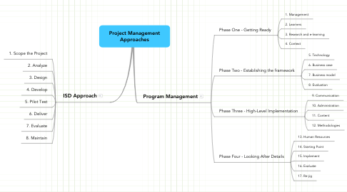 Mind Map: Project Management Approaches