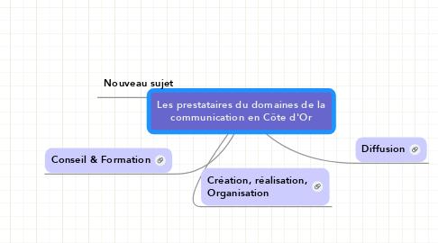 Mind Map: Les prestataires du domaines de la communication en Côte d'Or