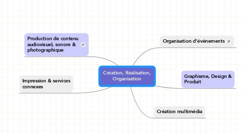 Mind Map: Création, Réalisation, Organisation