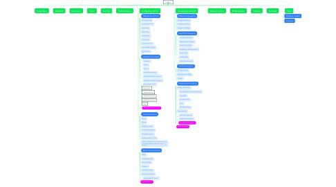 Mind Map: Produkty