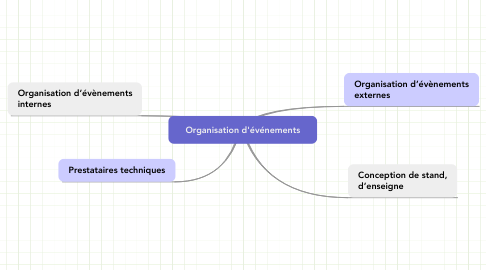 Mind Map: Organisation d