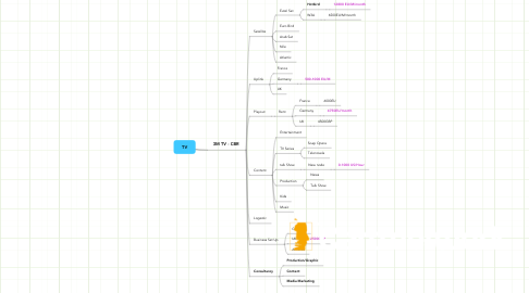Mind Map: TV