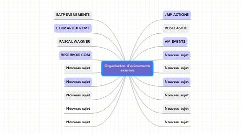 Mind Map: Organisation d'évènements externes