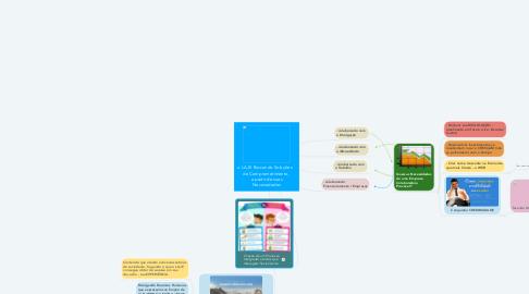 Mind Map: o LAJE Buscando Soluções    de Comprometimento,  a partir de suas Necessidades